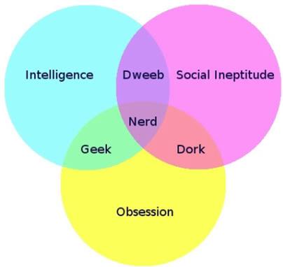Geek Venn