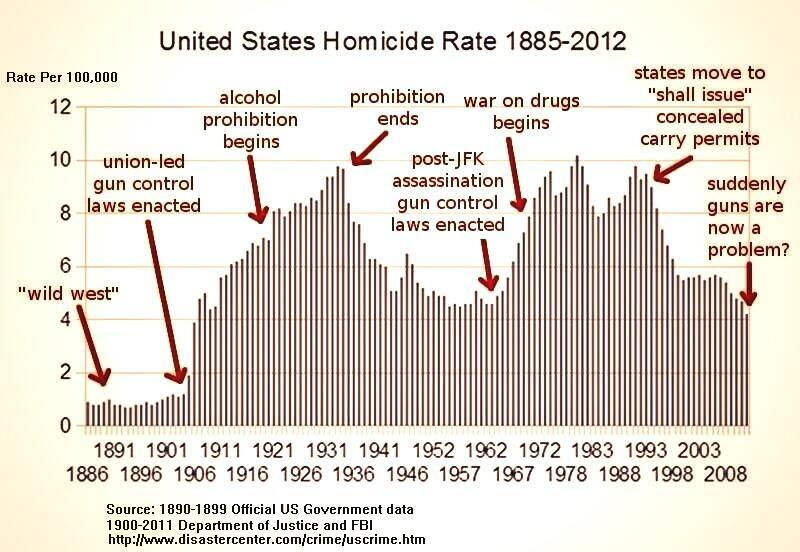 an analysis of the high crime rate in the united states and the federal crime control policies Statistics about - crime and victims, drugs and crime, criminal offenders, the justice system in the united states, law enforcement, prosecution, courts and sentencing, corrections, justice expenditure and employment.