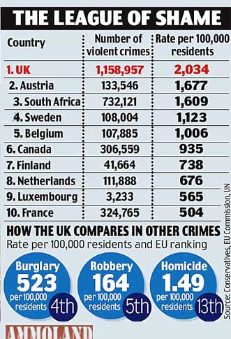 England-The-Most-Violent-Country-In-Europe